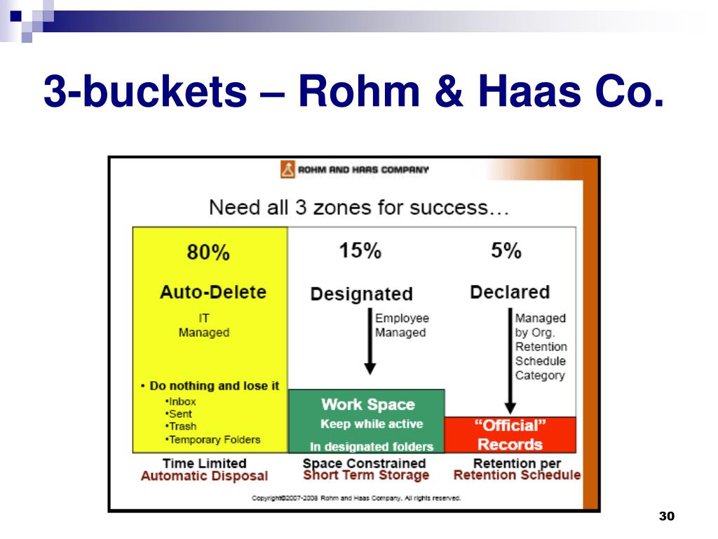3-buckets – Rohm & Haas Co.