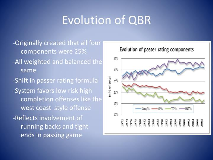 Evolution of QBR