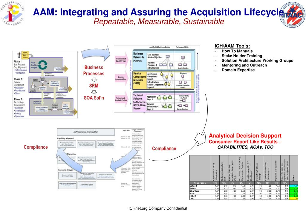 AAM: Integrating and Assuring the Acquisition Lifecycle