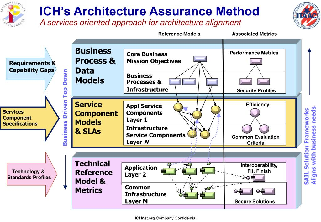 ICH's Architecture Assurance Method