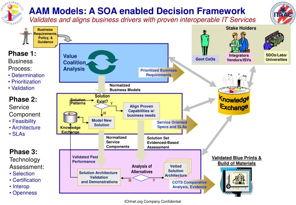 AAM Models: A SOA enabled Decision Framework