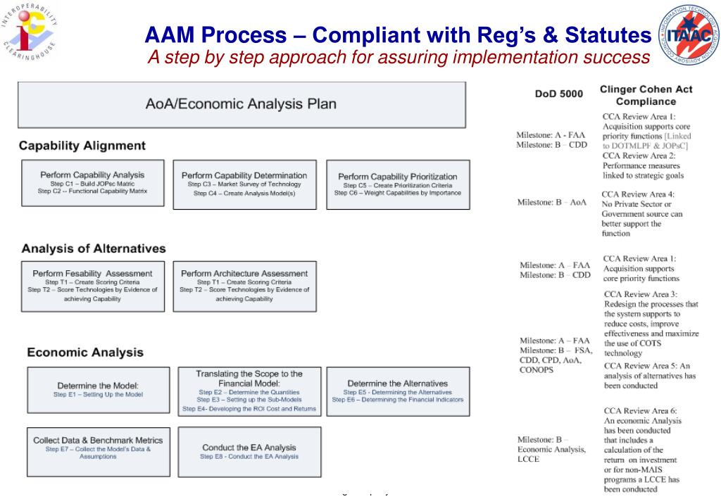 AAM Process – Compliant with Reg's & Statutes
