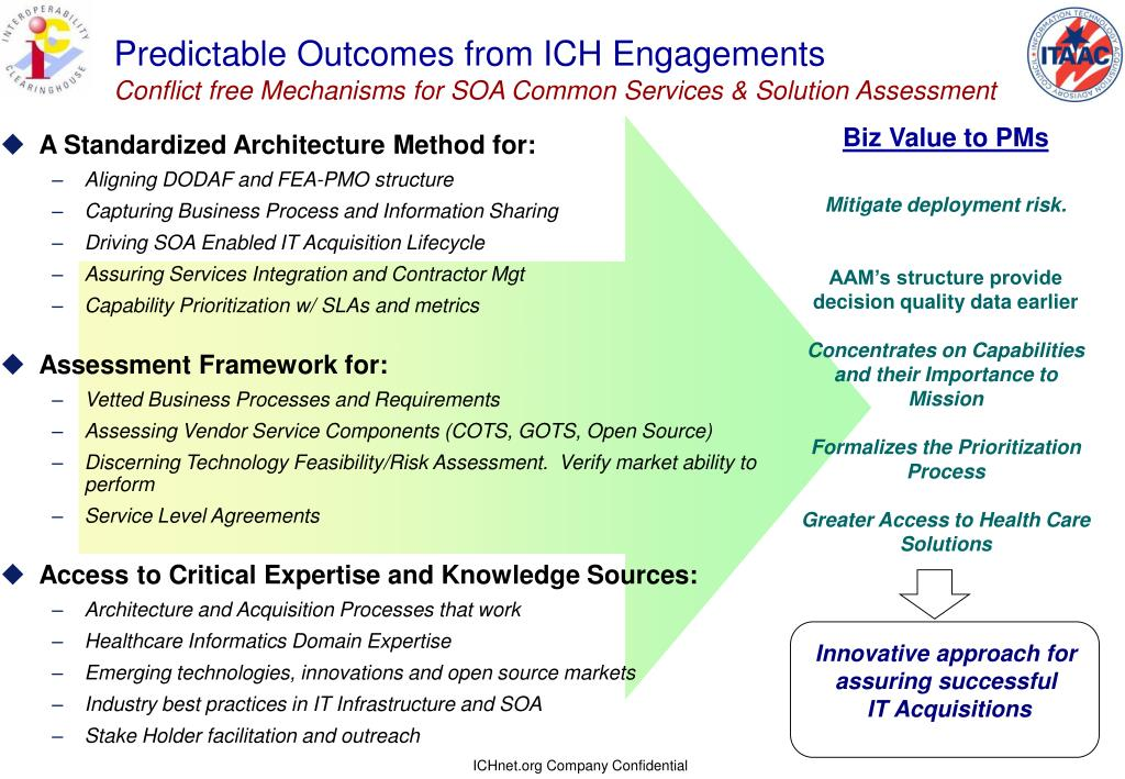 Predictable Outcomes from ICH Engagements