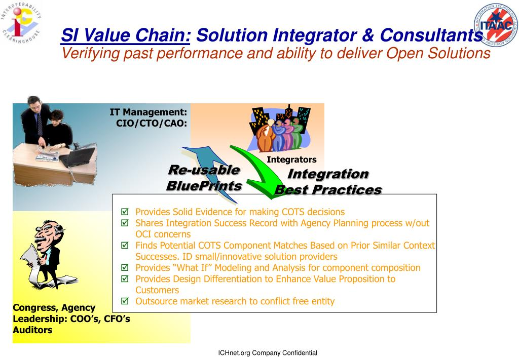 SI Value Chain: