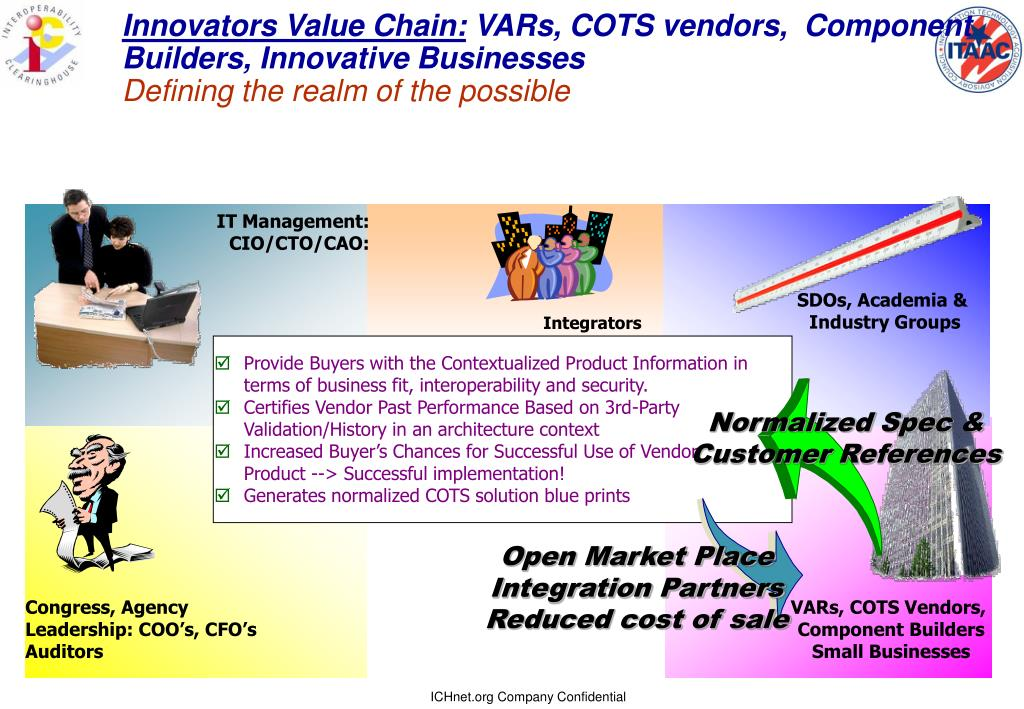 Innovators Value Chain: