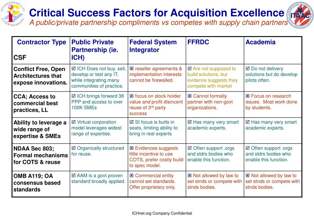 Critical Success Factors for Acquisition Excellence