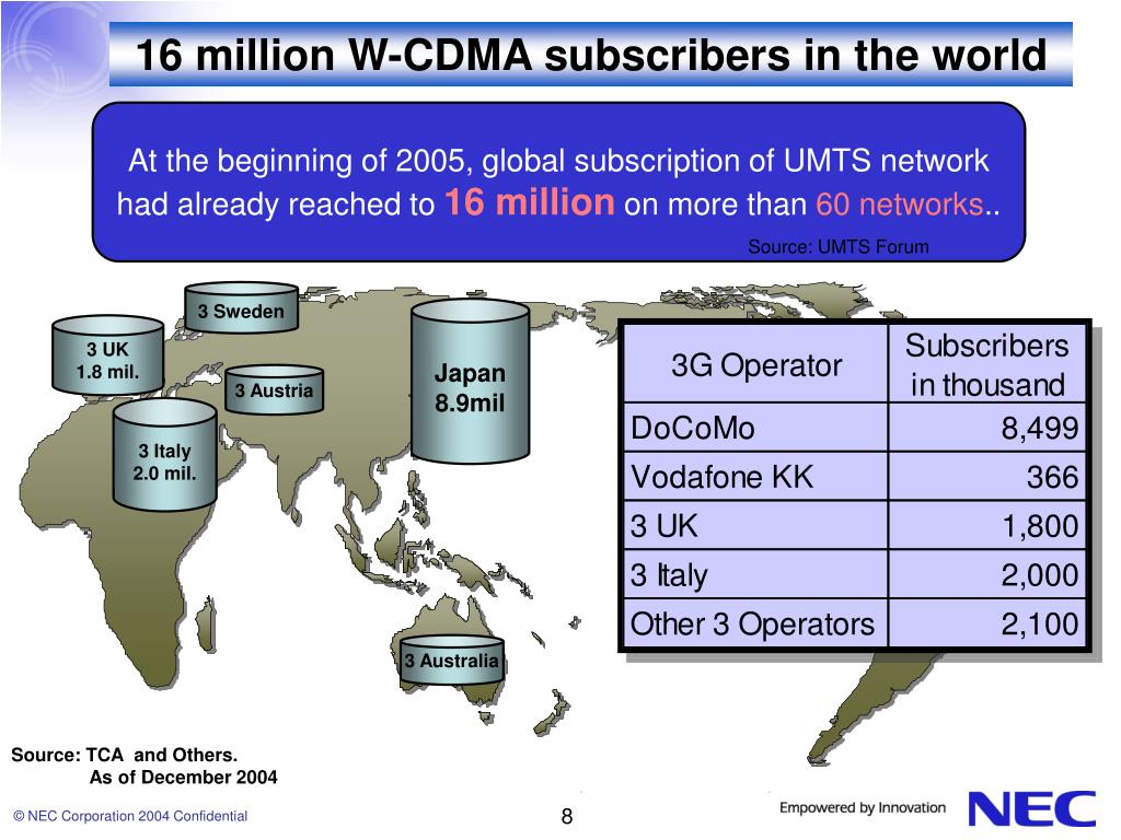 16 million W-CDMA subscribers in the world