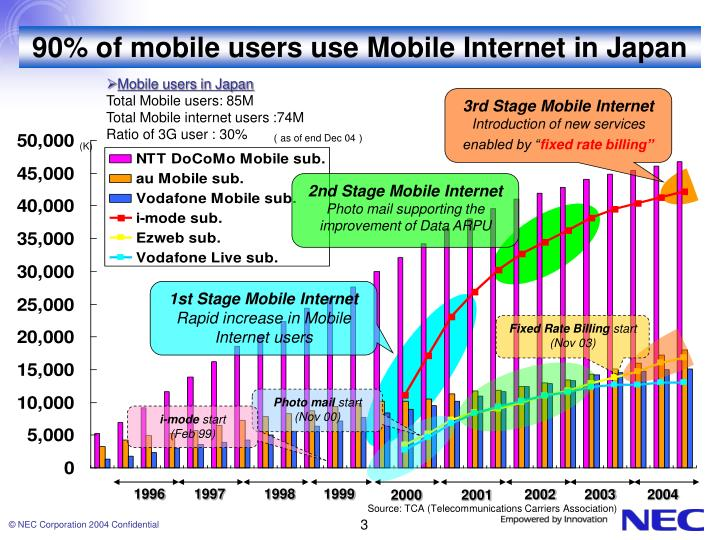 90 of mobile users use mobile internet in japan