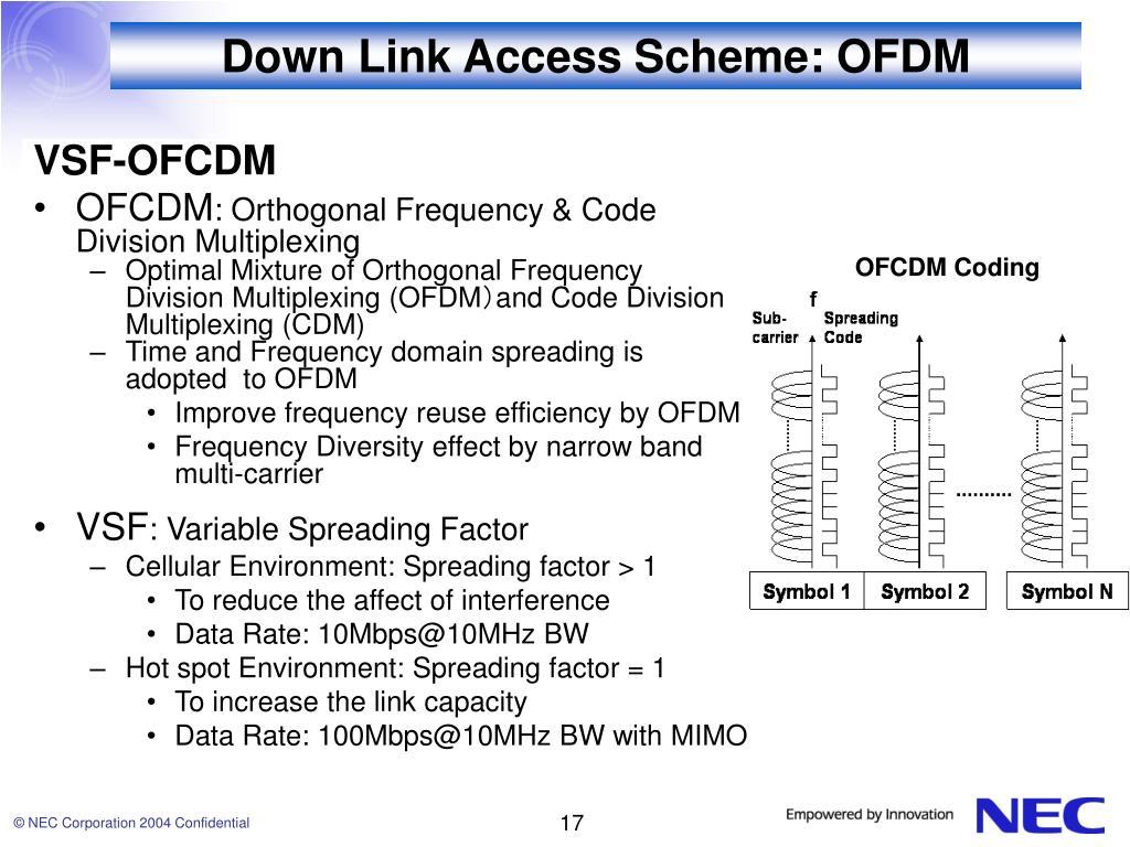 Down Link Access Scheme: OFDM
