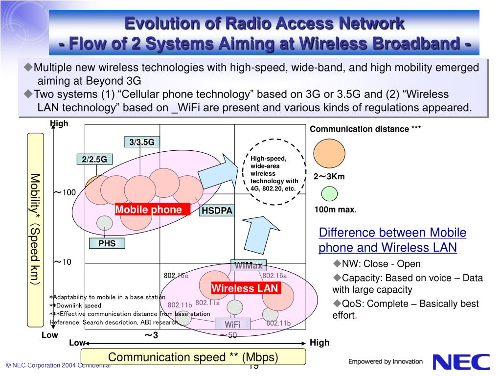 Evolution of Radio Access Network