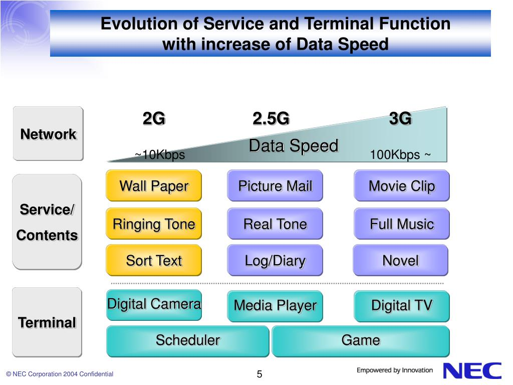 Evolution of Service and Terminal Function