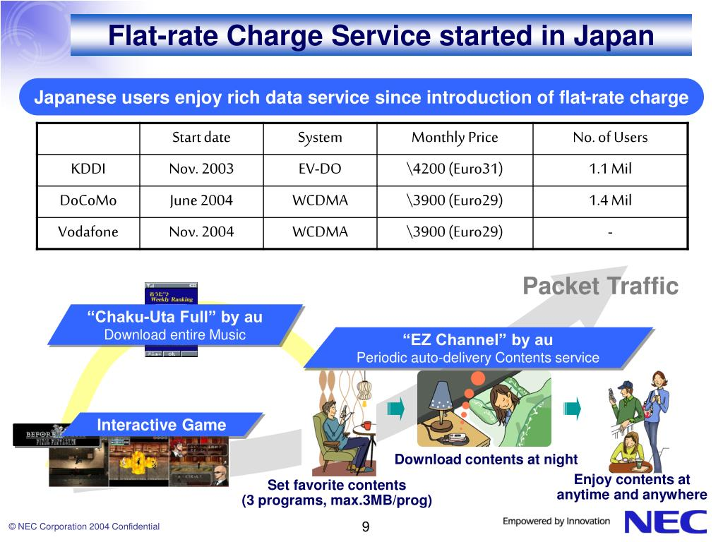 Flat-rate Charge Service started in Japan