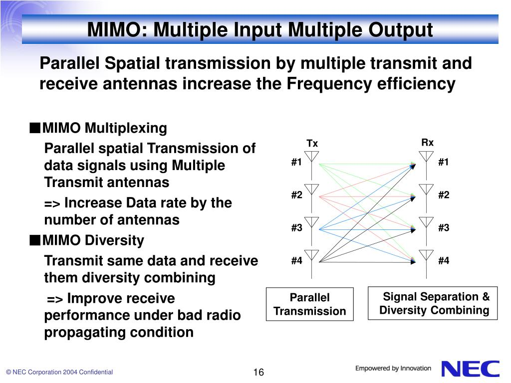 MIMO: Multiple Input Multiple Output