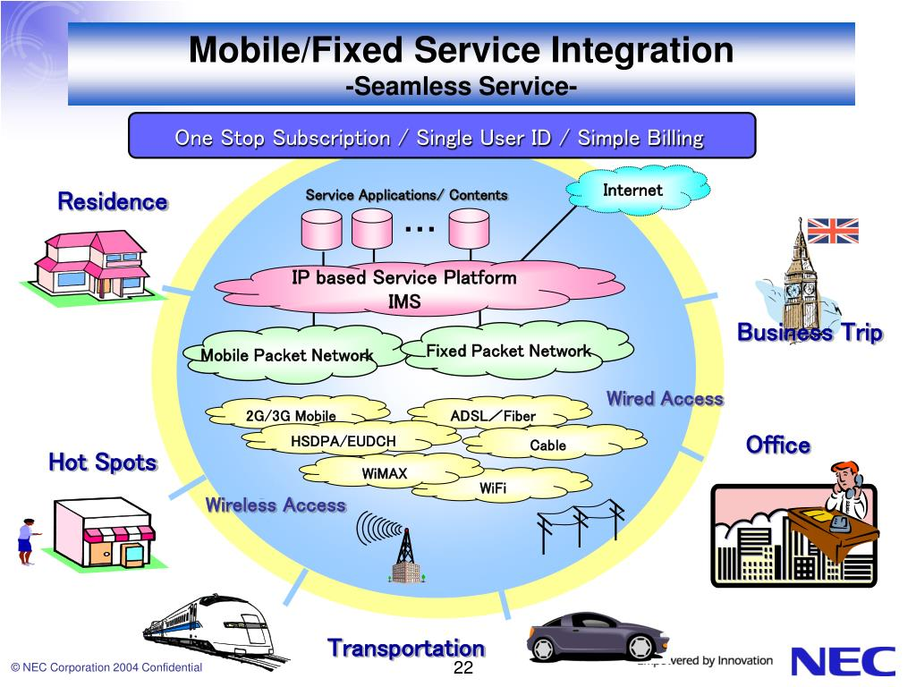 Mobile/Fixed Service Integration