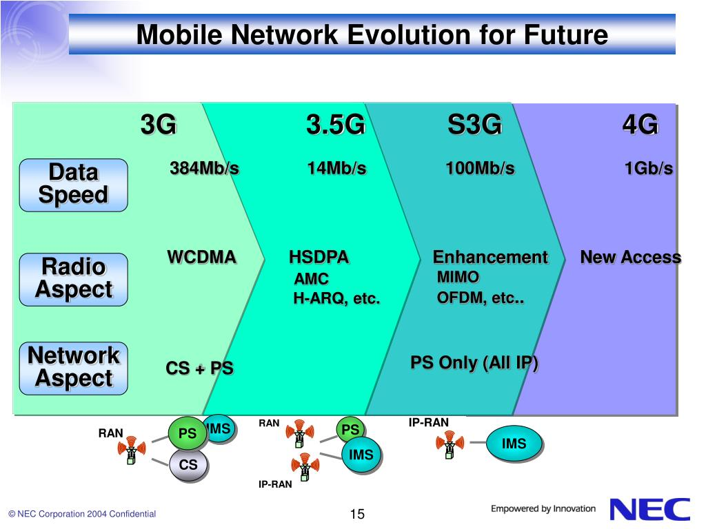 Mobile Network Evolution for Future