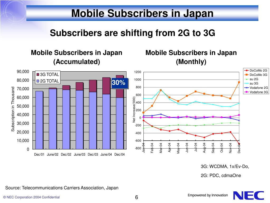 Mobile Subscribers in Japan