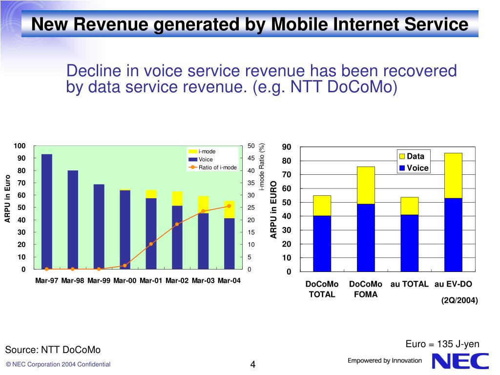 New Revenue generated by Mobile Internet Service