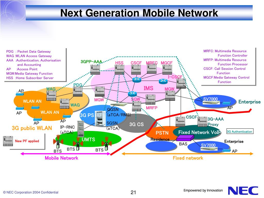 Next Generation Mobile Network