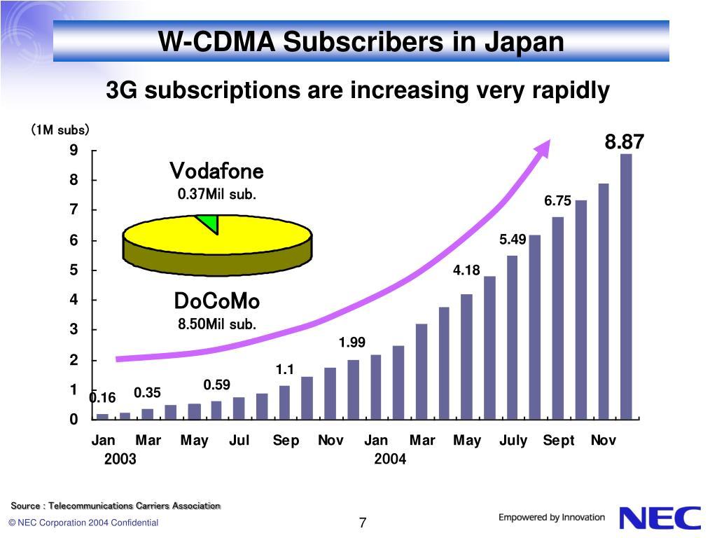 W-CDMA Subscribers in Japan