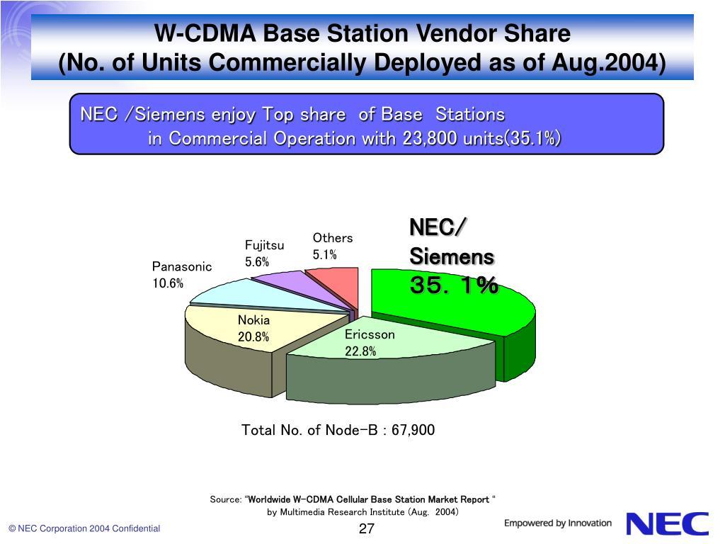 W-CDMA Base Station Vendor Share