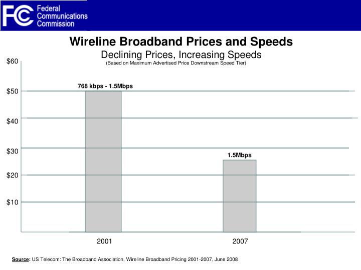 Wireline Broadband Prices and Speeds