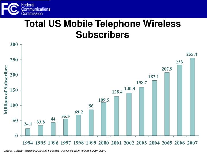 Total US Mobile Telephone Wireless Subscribers
