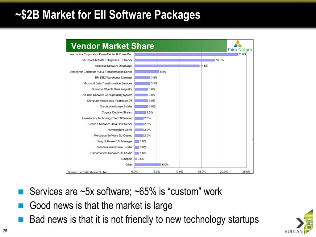 ~$2B Market for EII Software Packages