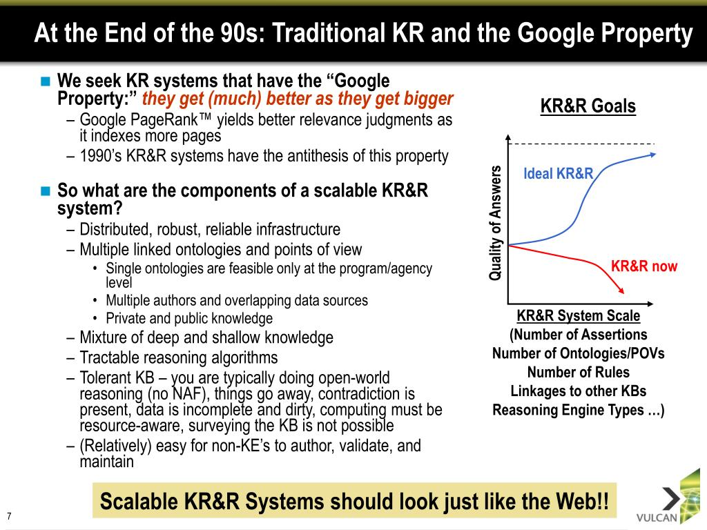 At the End of the 90s: Traditional KR and the Google Property