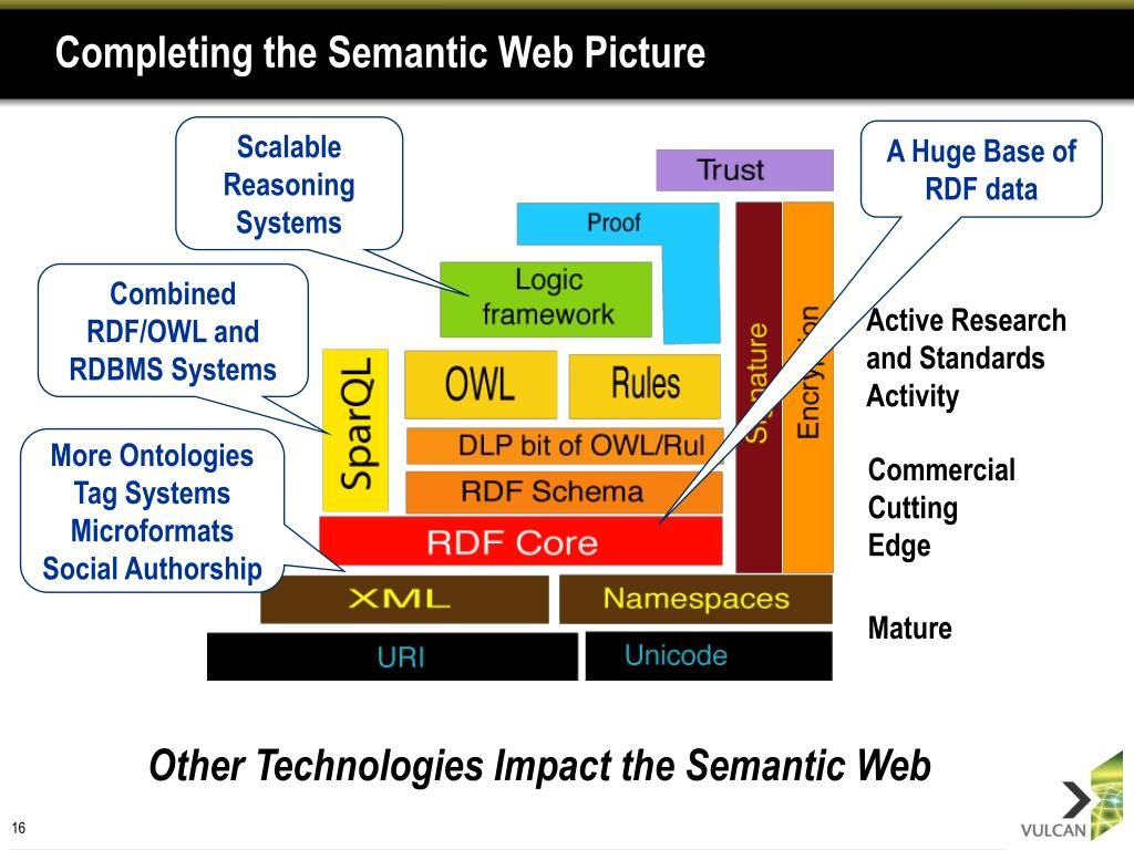 Completing the Semantic Web Picture