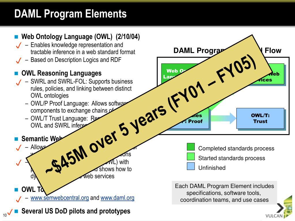 DAML Program Technical Flow