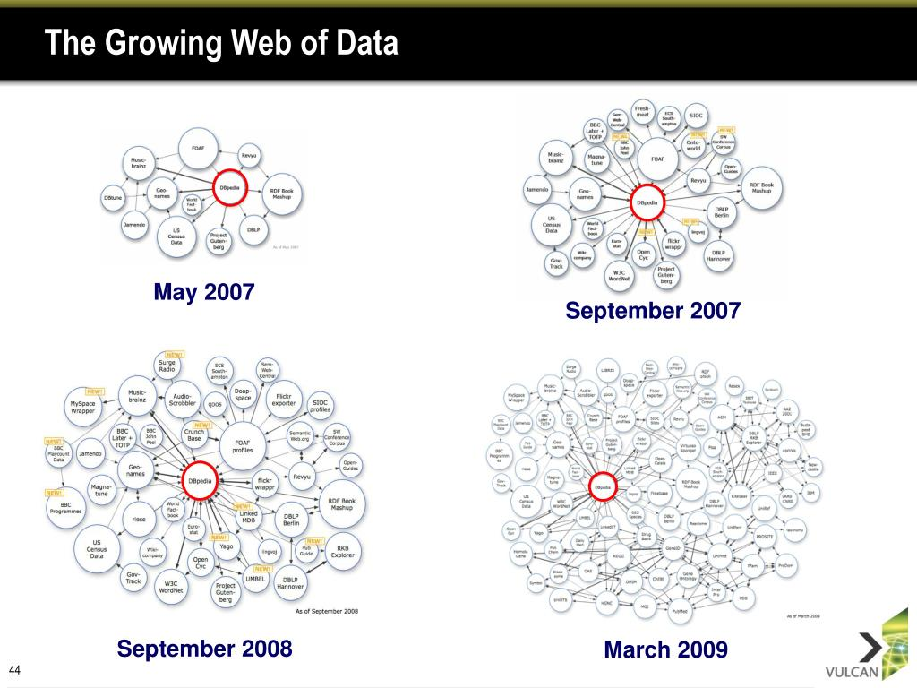 The Growing Web of Data