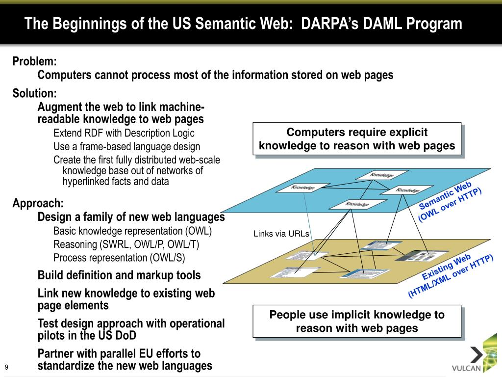 The Beginnings of the US Semantic Web:  DARPA's DAML Program