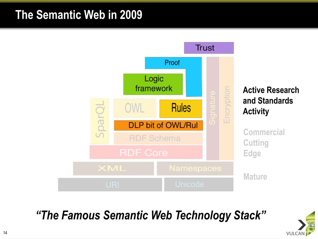 The Semantic Web in 2009
