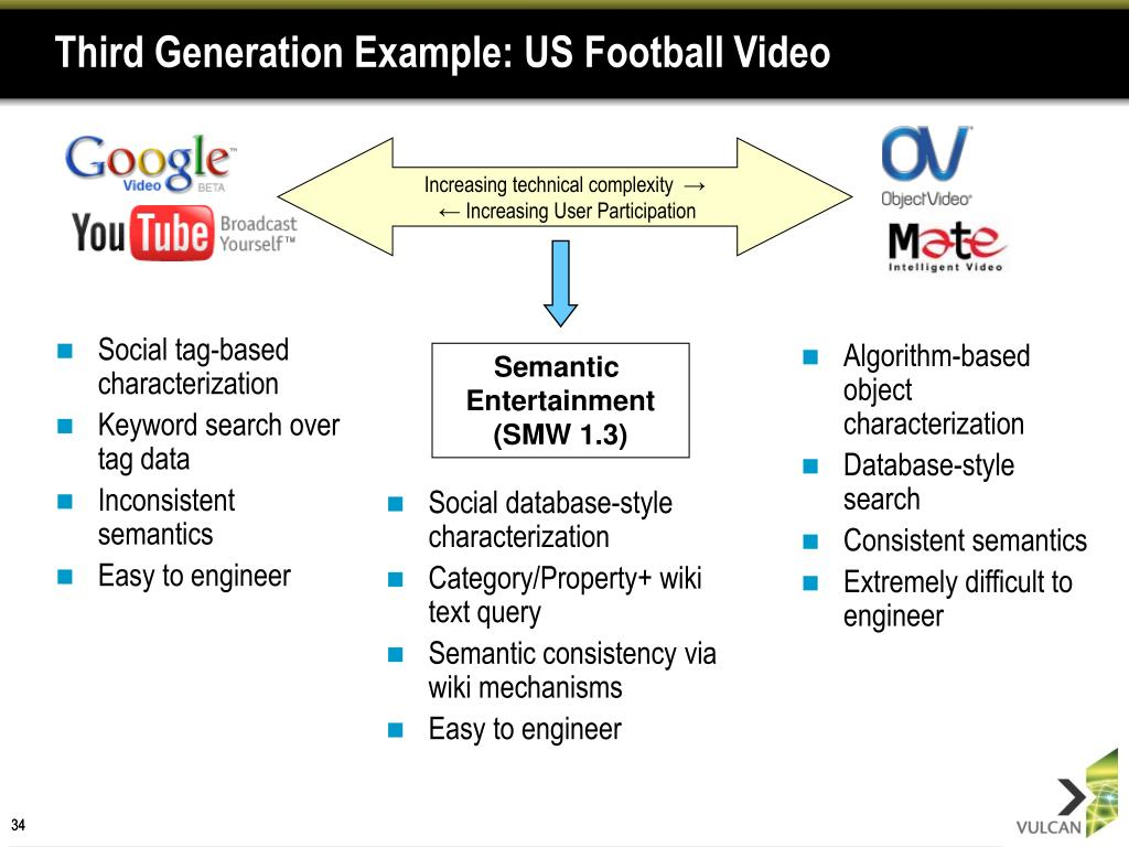 Third Generation Example: US Football Video