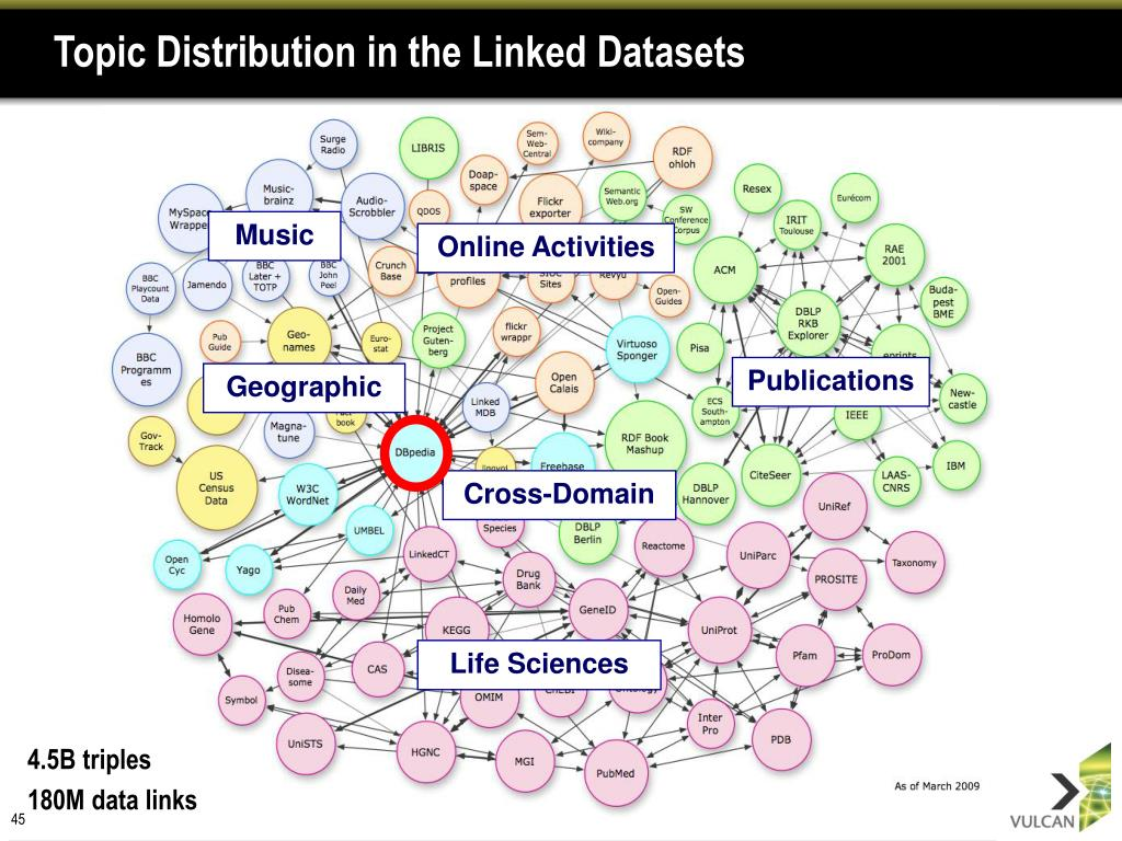 Topic Distribution in the Linked Datasets