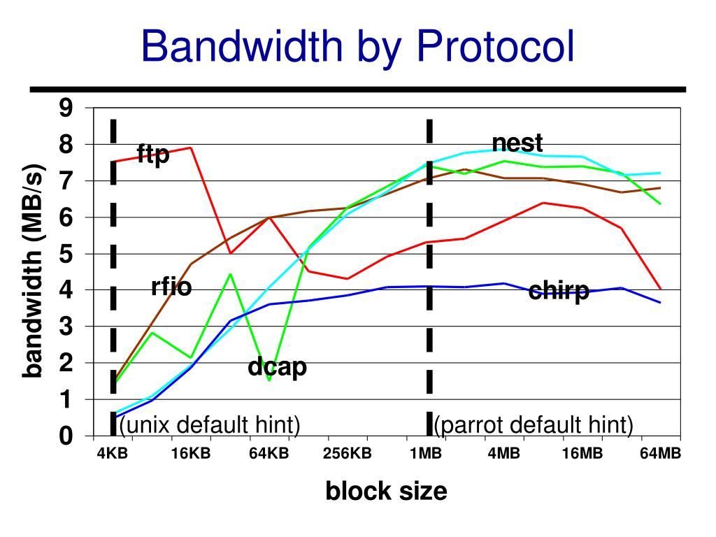 Bandwidth by Protocol