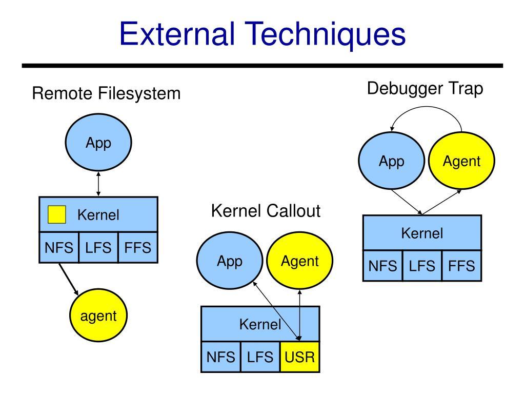 External Techniques