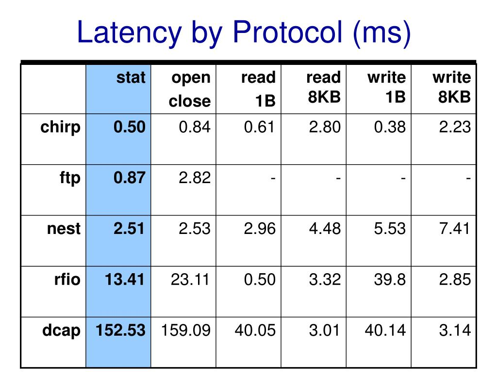 Latency by Protocol (ms)