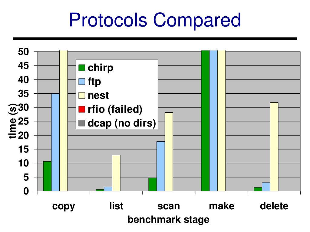 Protocols Compared