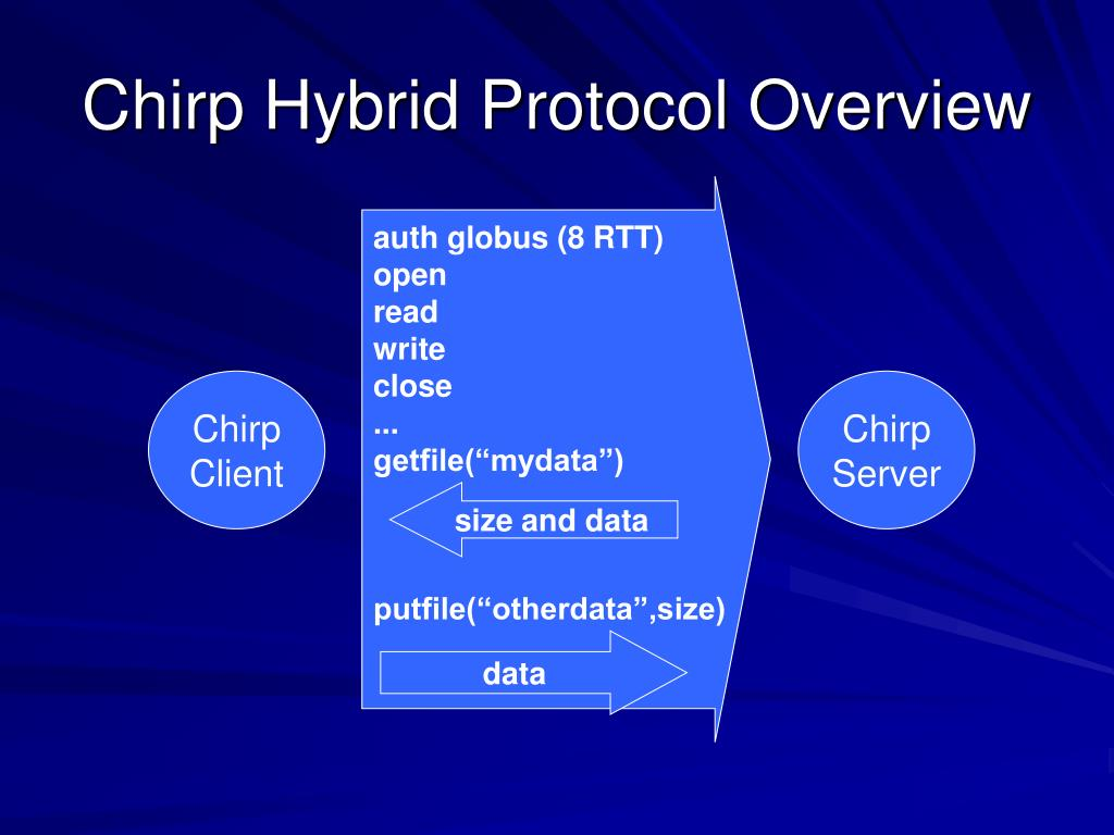 Chirp Hybrid Protocol Overview