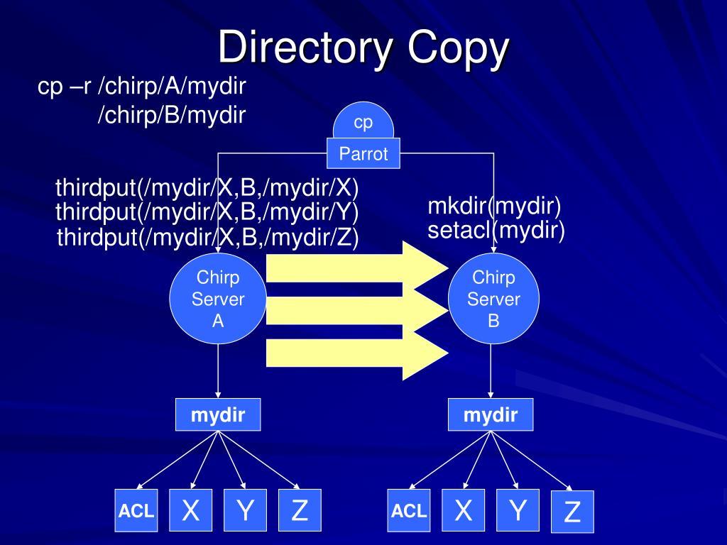 thirdput(/mydir/X,B,/mydir/X)