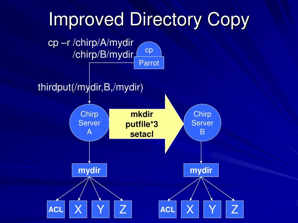 thirdput(/mydir,B,/mydir)