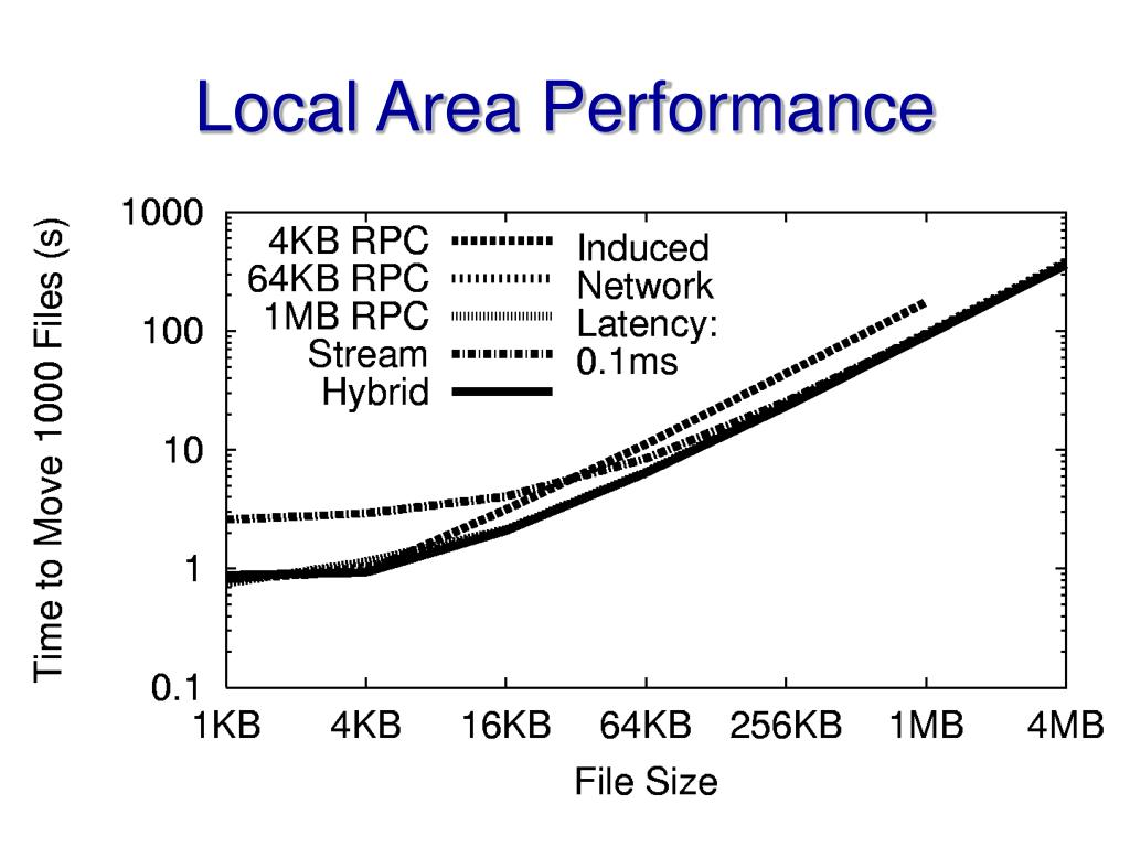 Local Area Performance
