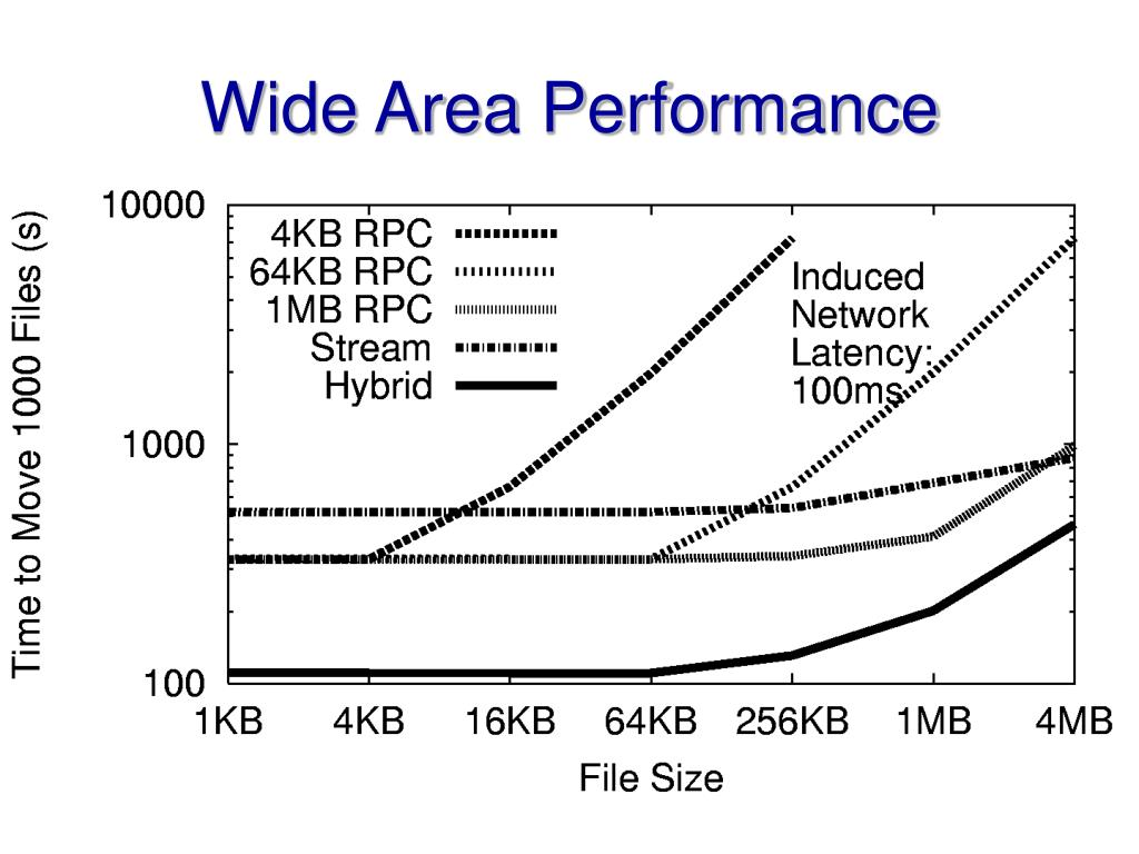 Wide Area Performance