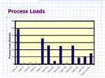 process loads