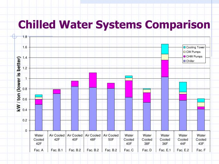 Chilled Water Systems Comparison