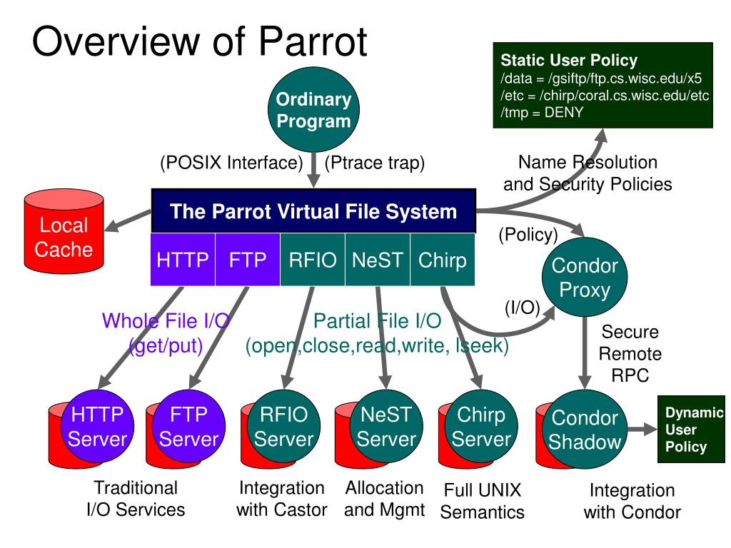 Overview of Parrot