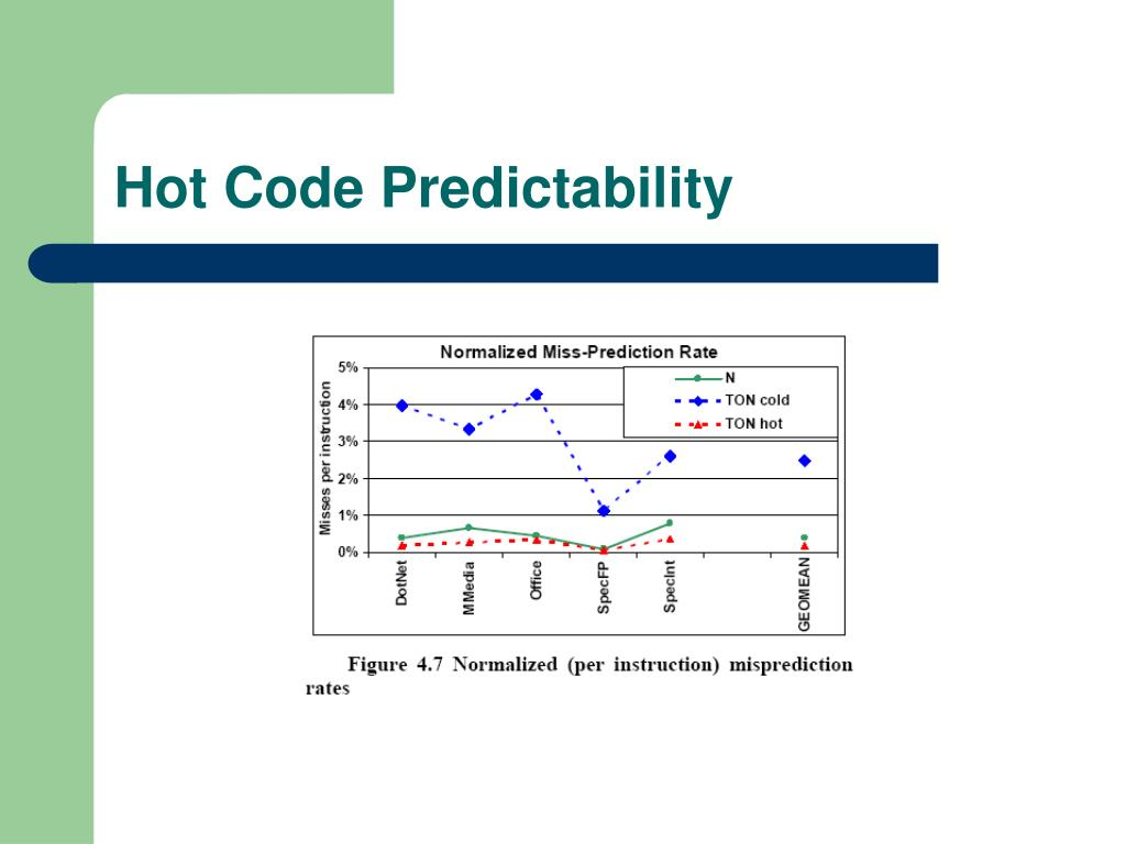 Hot Code Predictability