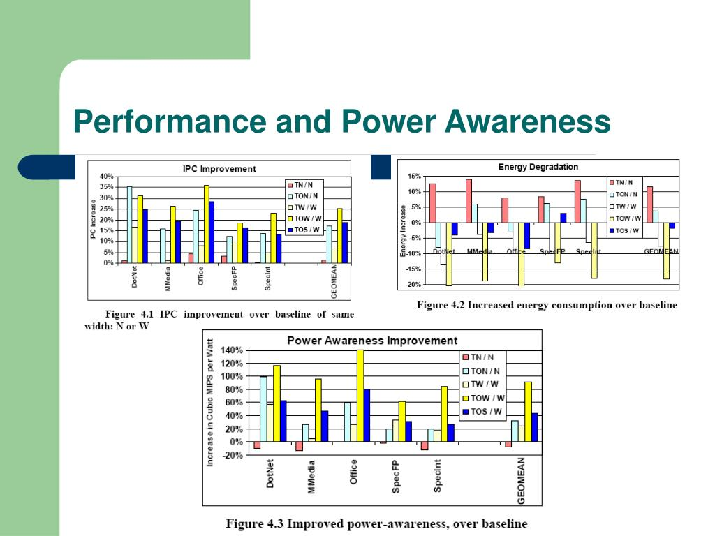 Performance and Power Awareness