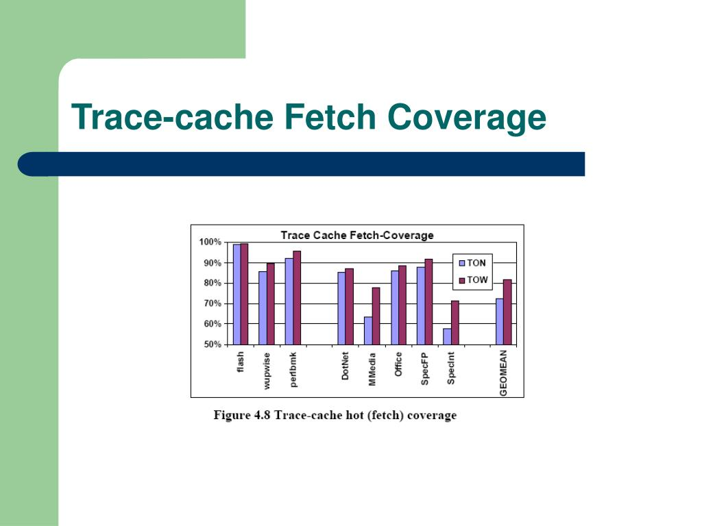 Trace-cache Fetch Coverage